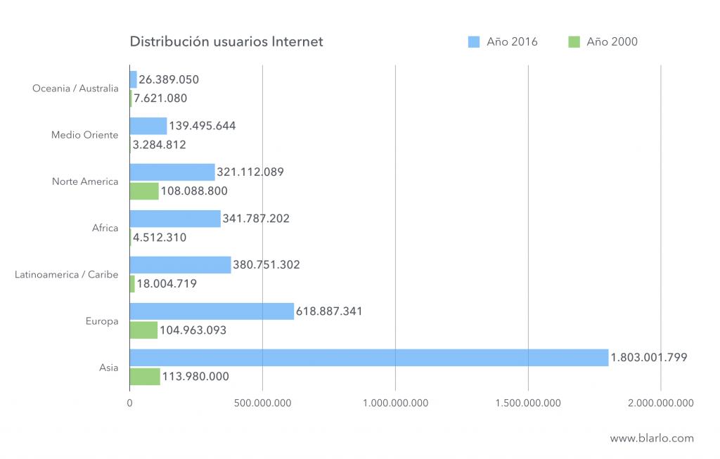 Internetgebruikers per continent in 2016
